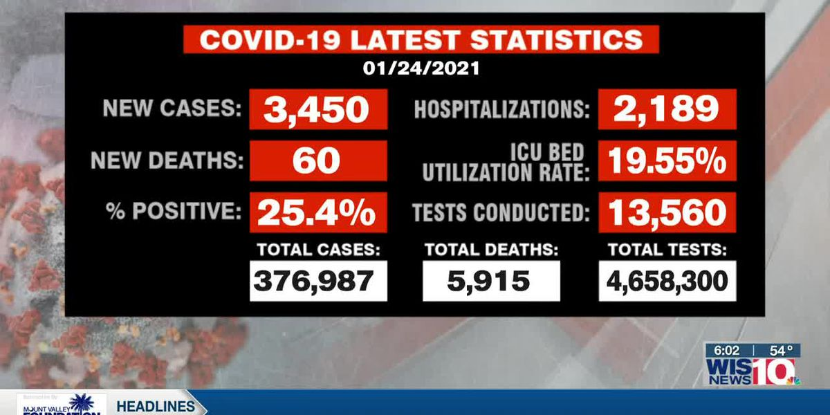 SC announces 3,450 new COVID-19 cases, 60 deaths Sunday