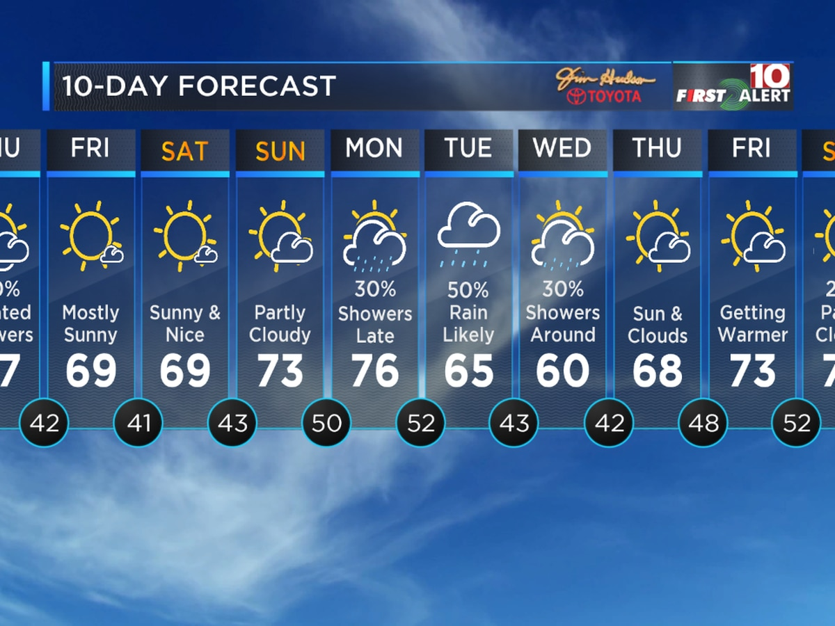 First Alert Forecast: Tracking warmer weather just in time for your weekend!