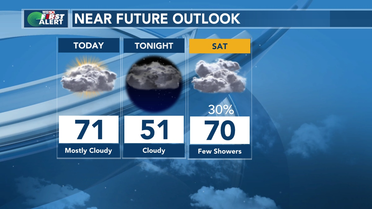 First Alert Forecast: Cool clouds today and a chance of showers Saturday