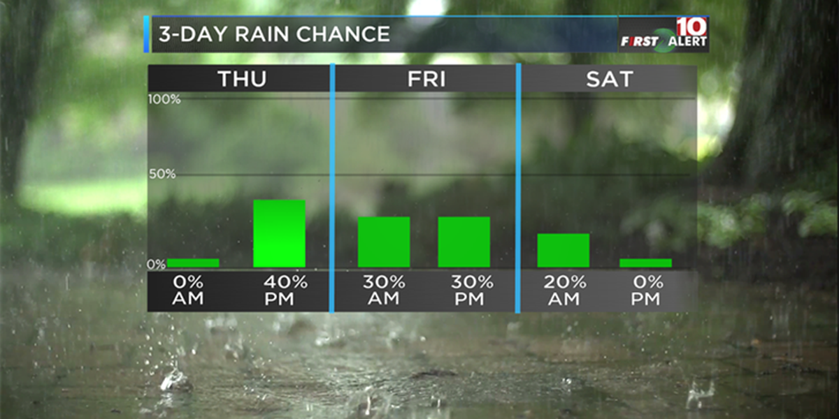 FIRST ALERT: Drier conditions for Wednesday before more rain