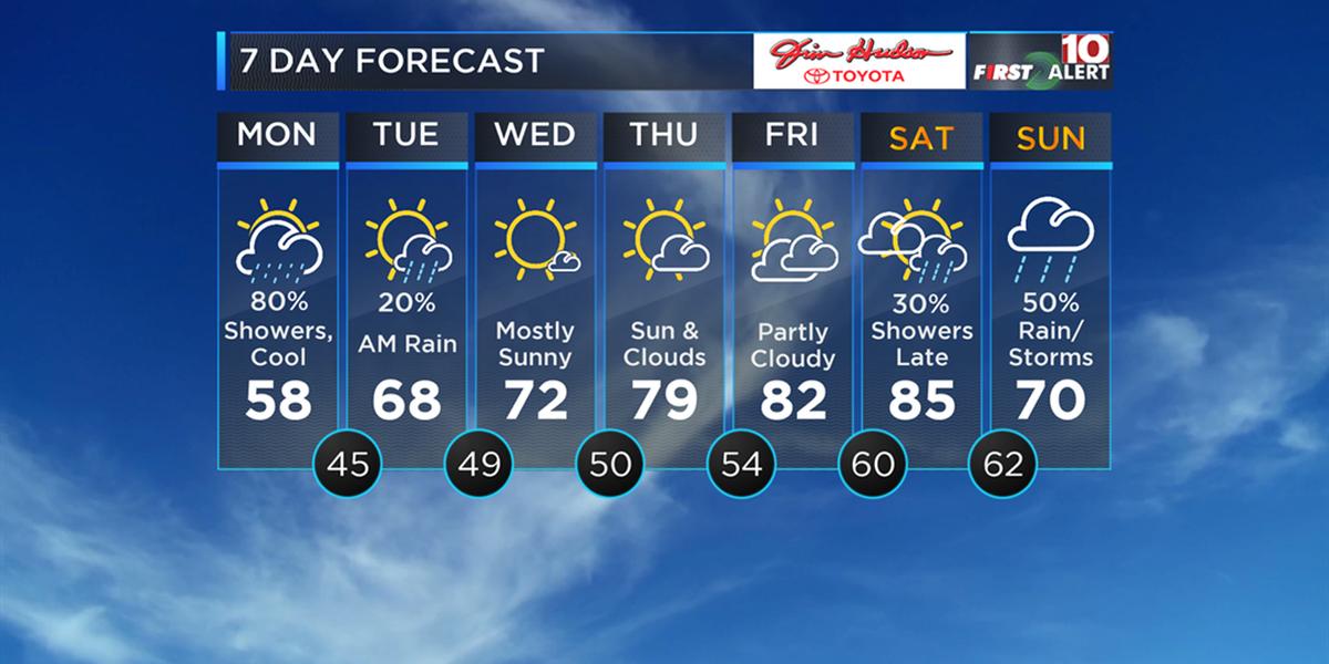 FIRST ALERT: Light rain will continue into Monday night