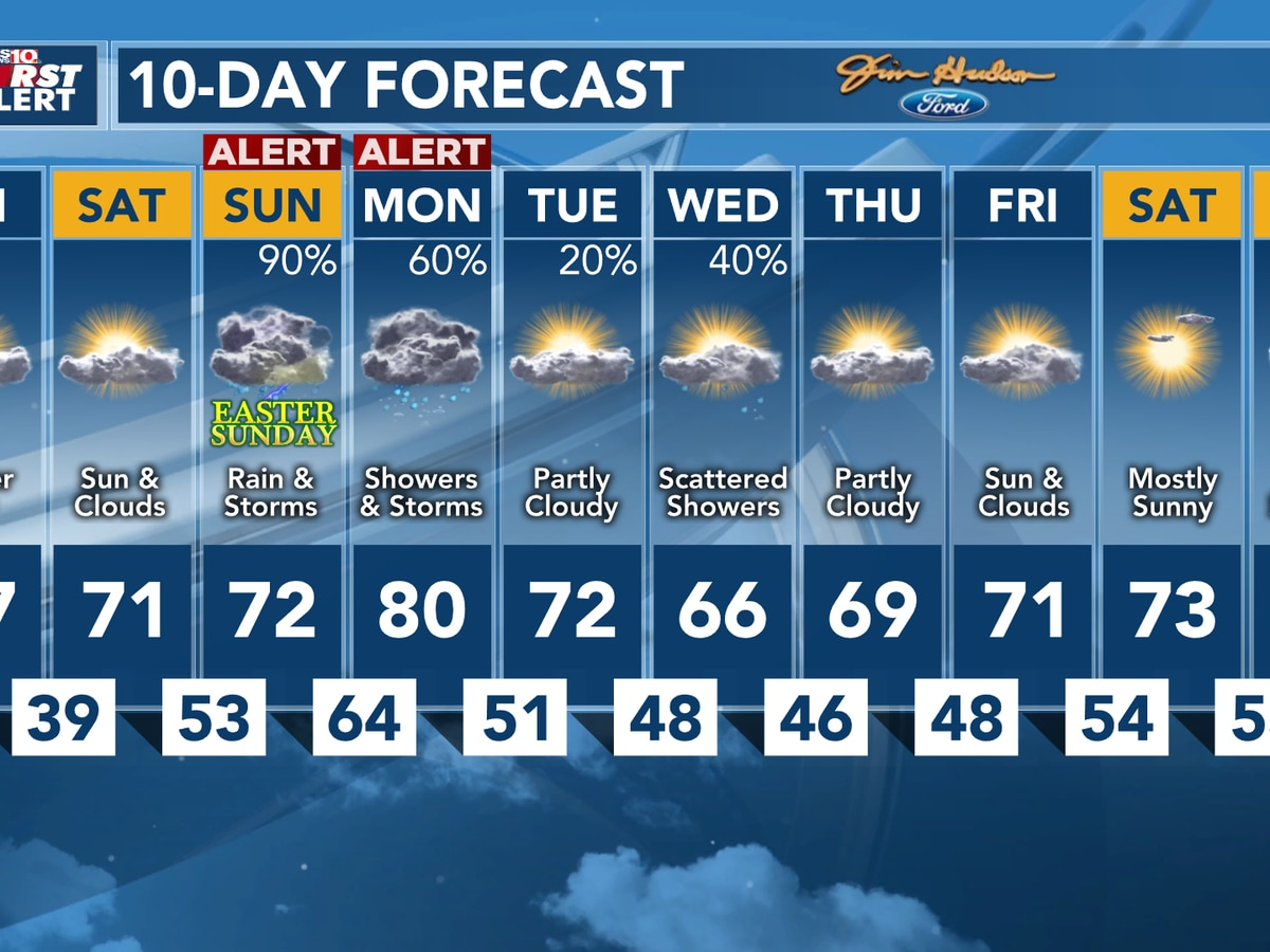 FIRST ALERT: Tracking heavy rain and storms Easter Sunday and Monday