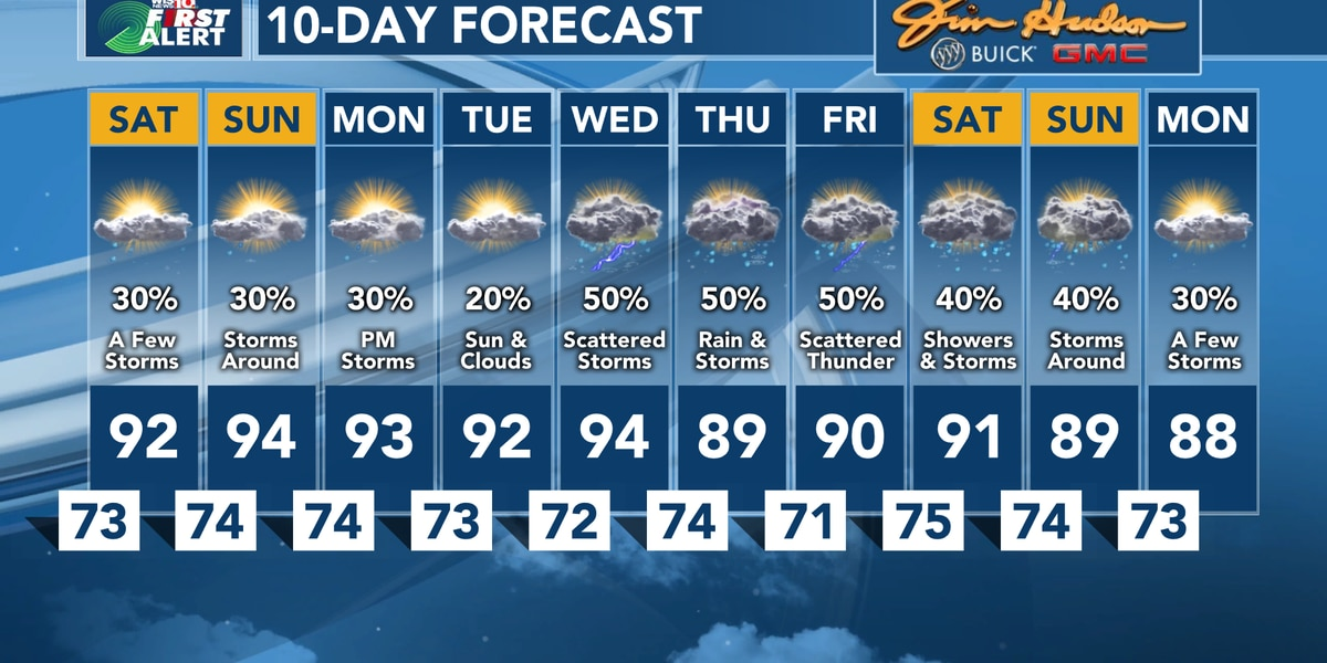 First Alert Forecast: Tracking a few weekend downpours and storms