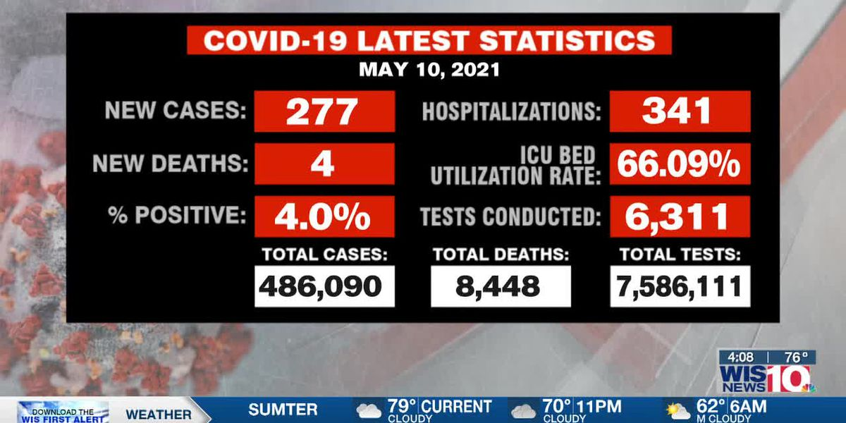 SC reports 277 new COVID-19 cases, 4 deaths Monday