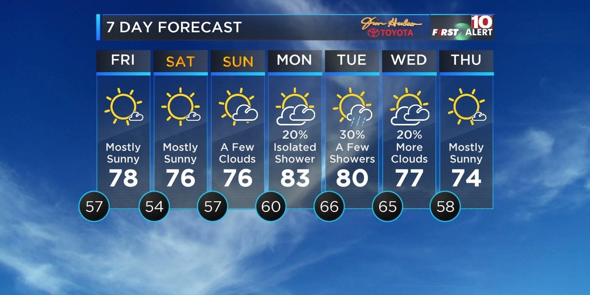 First Alert: Michael moves away, then cooler weather moves into the Midlands