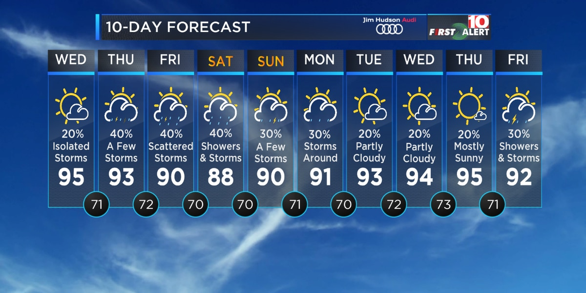 First Alert Forecast: The break from the heat and humidity is over...for now