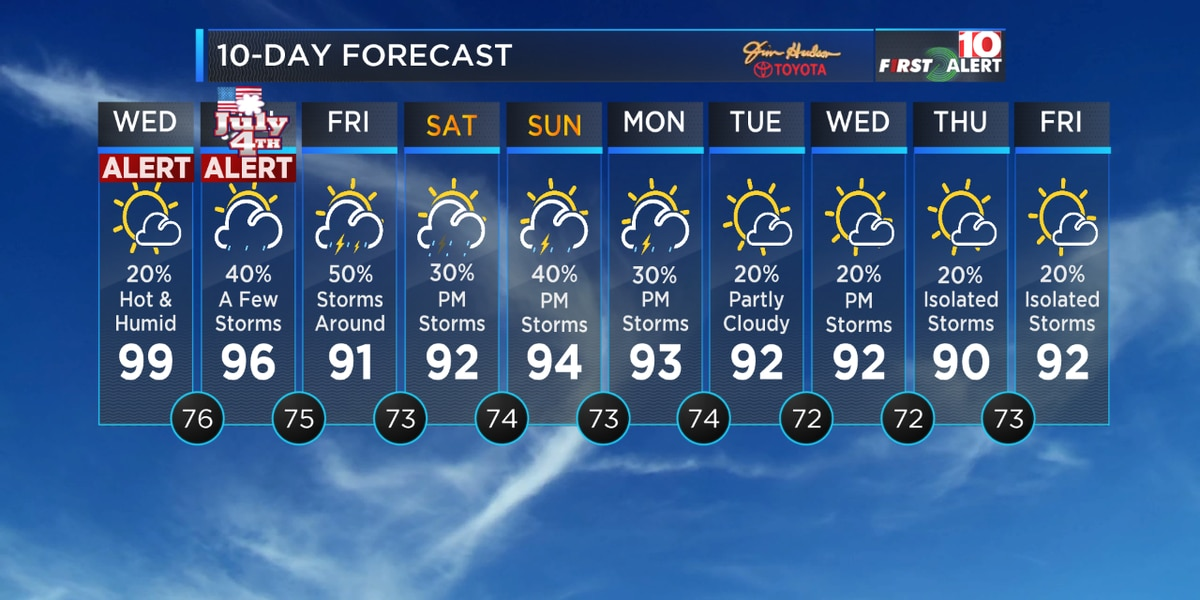 FIRST ALERT: Hot and humid Today, turning stormy Thursday-Sunday
