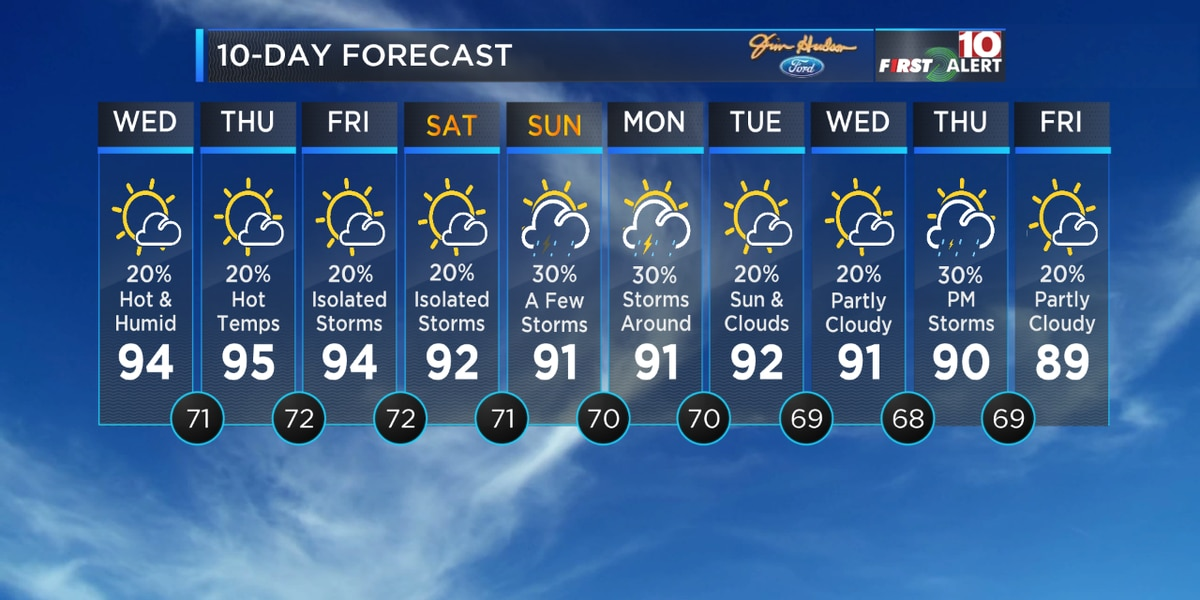 First Alert Forecast: Get ready for more heat and humidity!