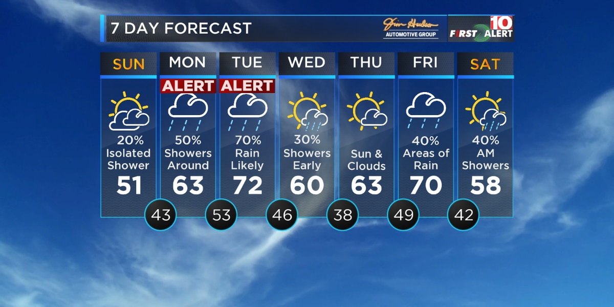 First Alert Forecast: Cooler weather is here | Alert Days posted Monday and Tuesday for rain around