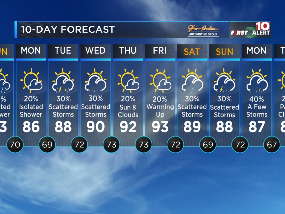 FIRST ALERT: Cooler weather for you Sunday