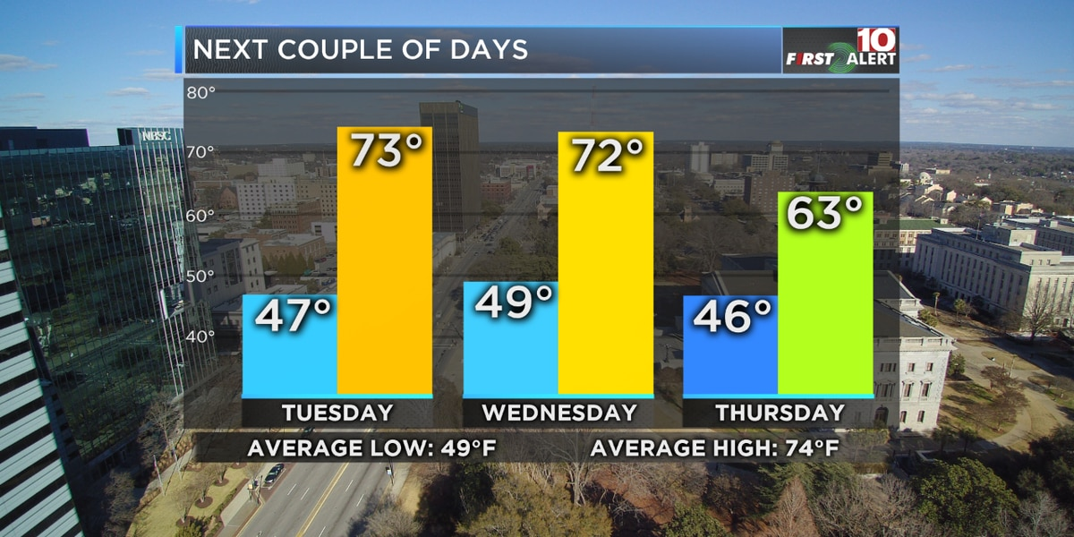 FIRST ALERT: Tracking another dip in our temps, along with more rain