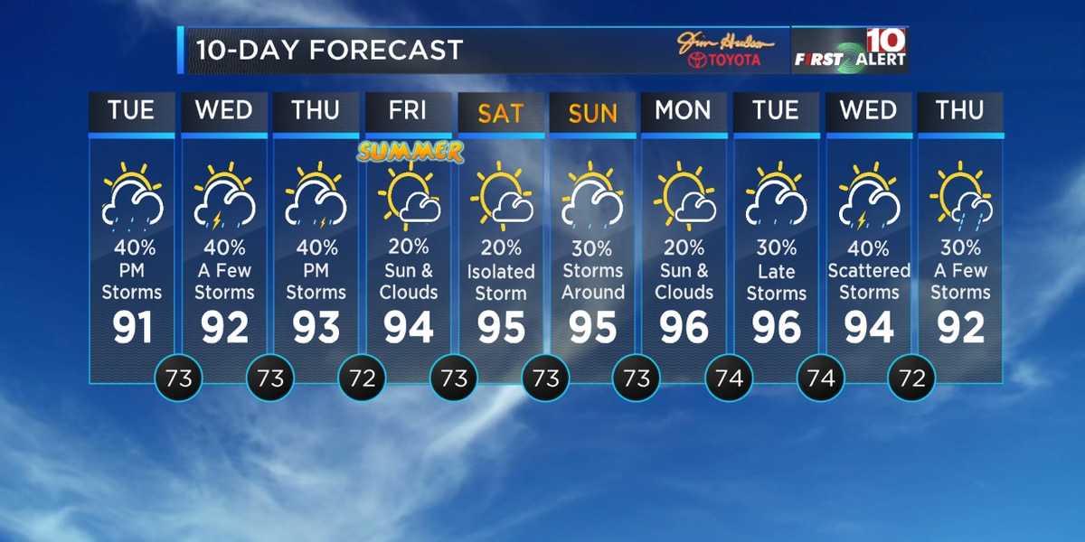 First Alert Forecast: Tracking the heat, the humidity and the chance for storms