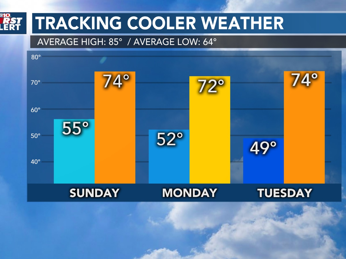 First Alert Forecast: Cooler temperatures on the way as we continue to track the tropics