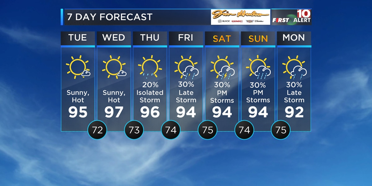 FIRST ALERT: Summer heat continues with heat index near 100 degrees