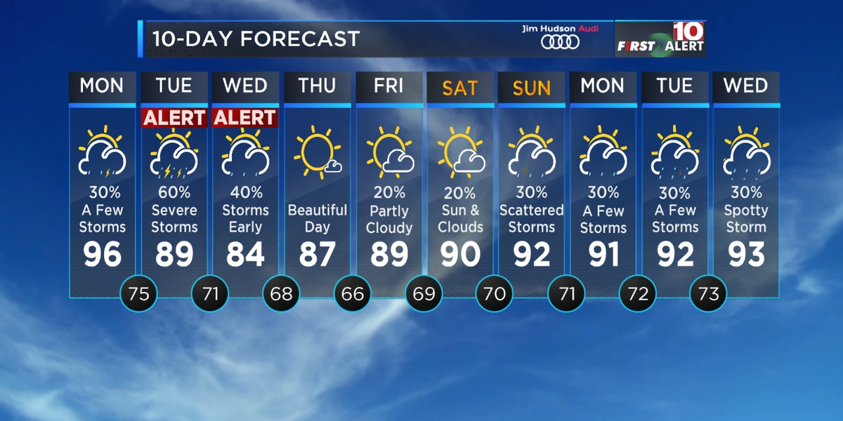 FIRST ALERT: Hot Again Monday - Strong Storms Likely Tuesday into Wednesday AM