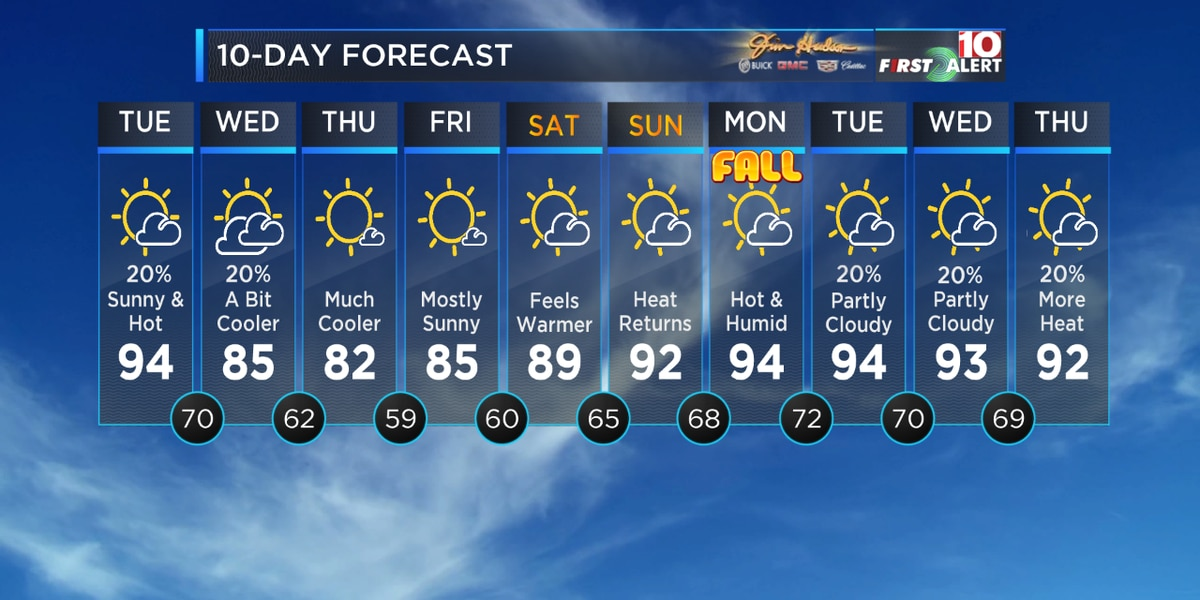 First Alert Forecast: Get ready! Much cooler weather is on the way!