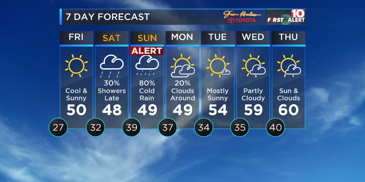 FIRST ALERT: Get ready for a cold rain as we move through your weekend!