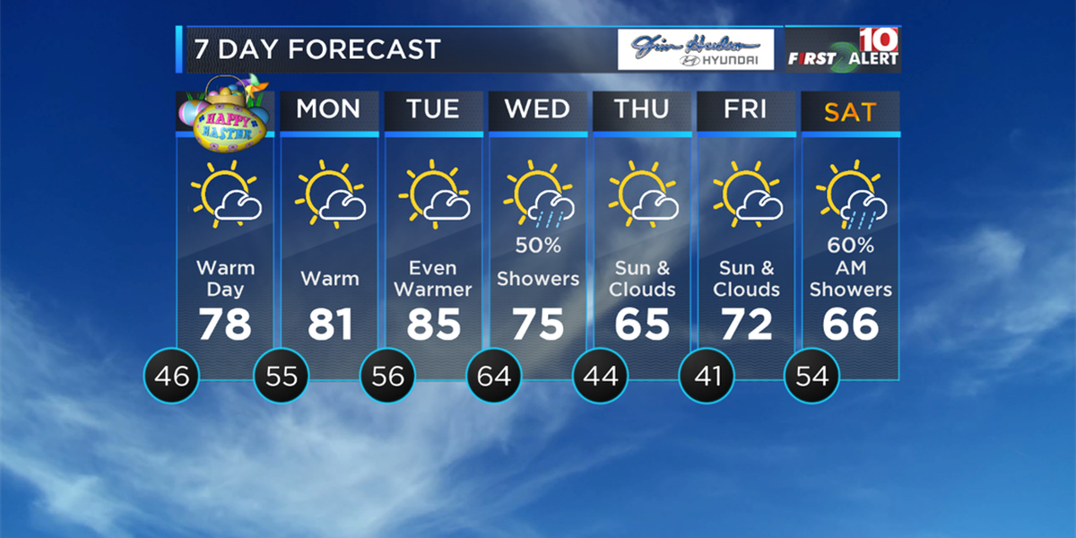 FIRST ALERT WEATHER: Great weather for Easter weekend