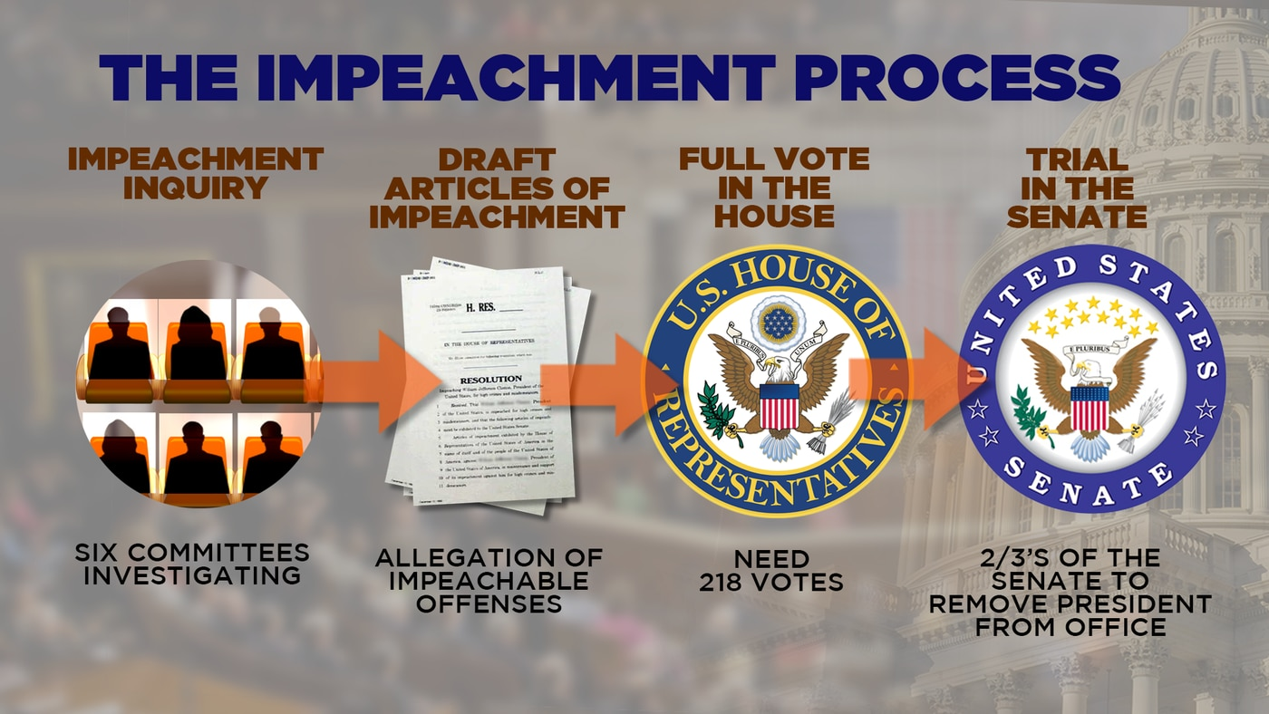 Politics Explained The Impeachment Process And What S Required From Congress