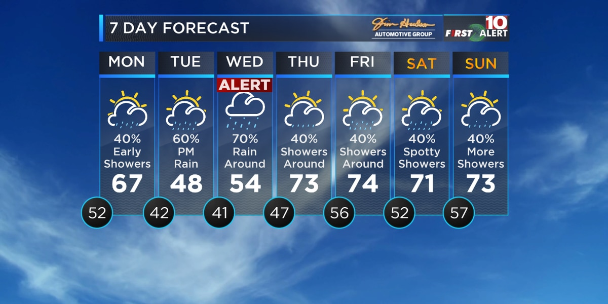 First Alert Forecast: Unsettled weather for the Midlands the next several days