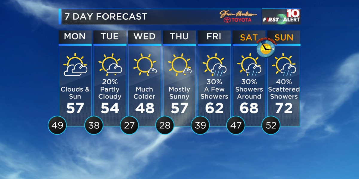 FIRST ALERT: The rain moves out, then the colder temps move in