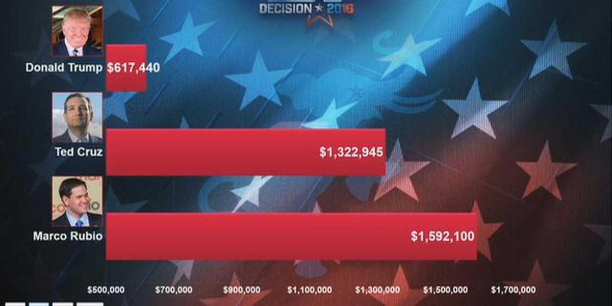 Political TV ad spending tops $4 million since first of year
