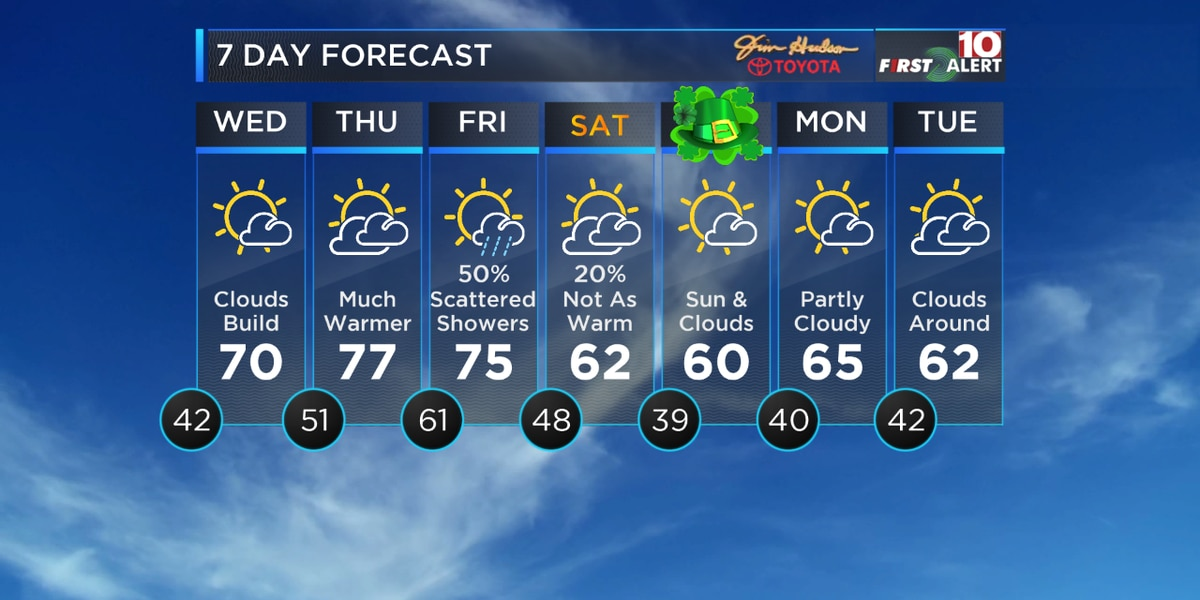 First Alert Forecast: Tracking warmer temperatures and rain by the end of the week