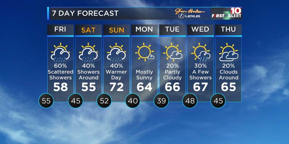 First Alert Forecast: Just hang on! Drier days are coming, but not very soon
