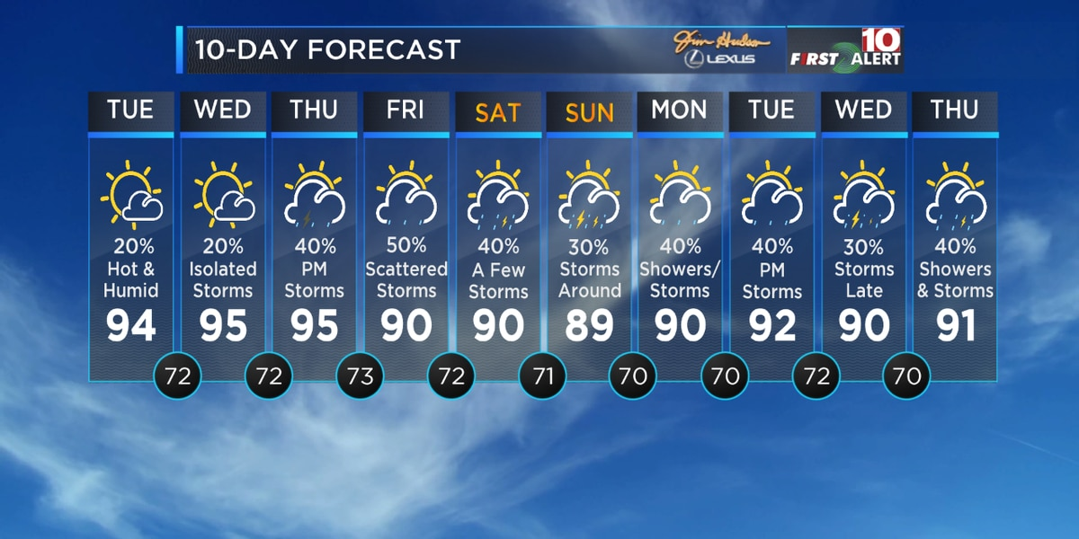First Alert Forecast: We're tracking more heat, humidity and storms