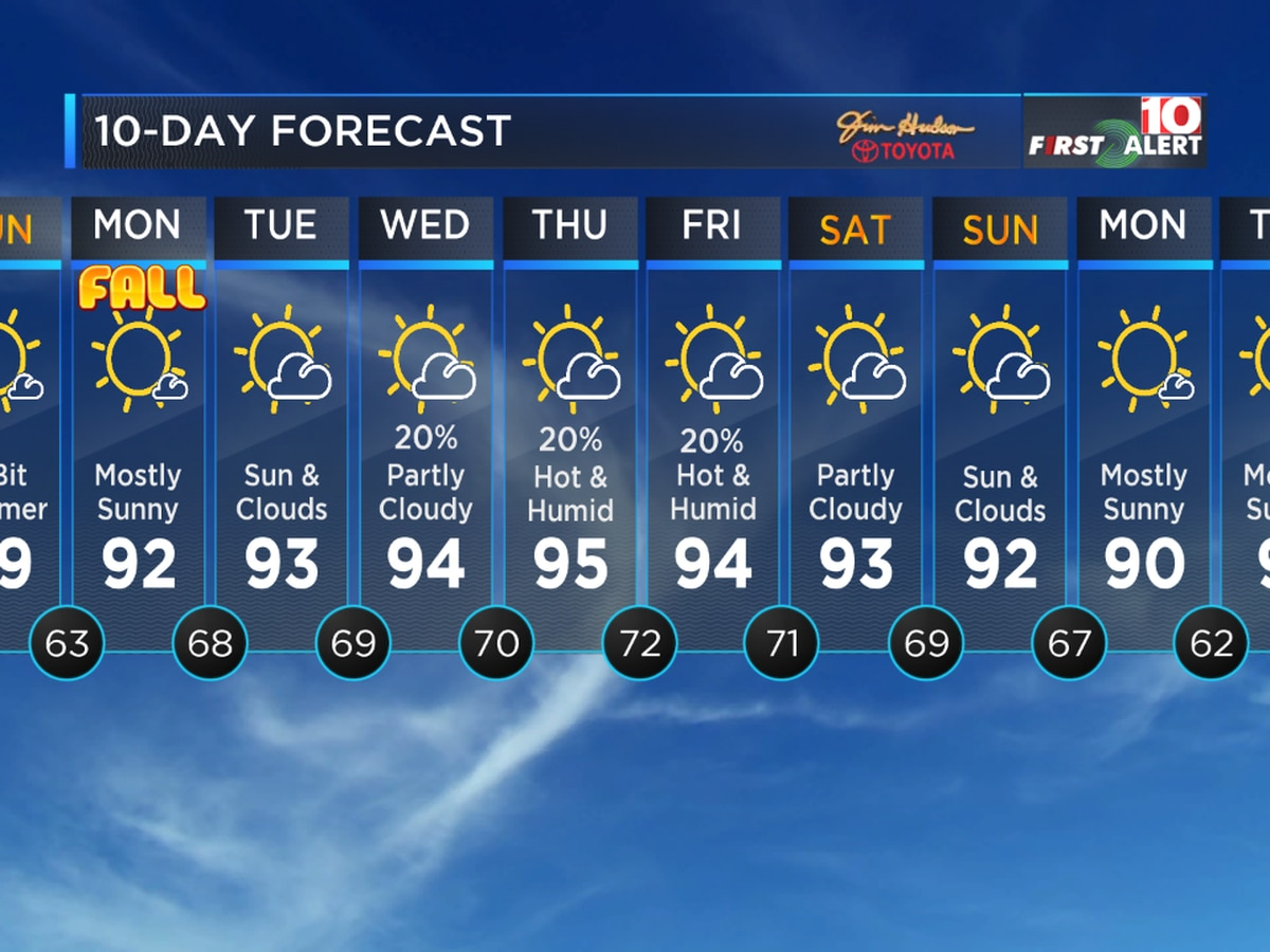 First Alert Forecast: Beautiful this weekend - Hotter next week