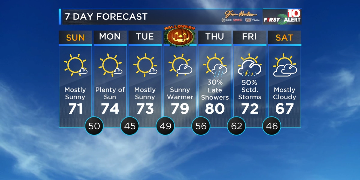 First Alert: Sunday is looking GREAT