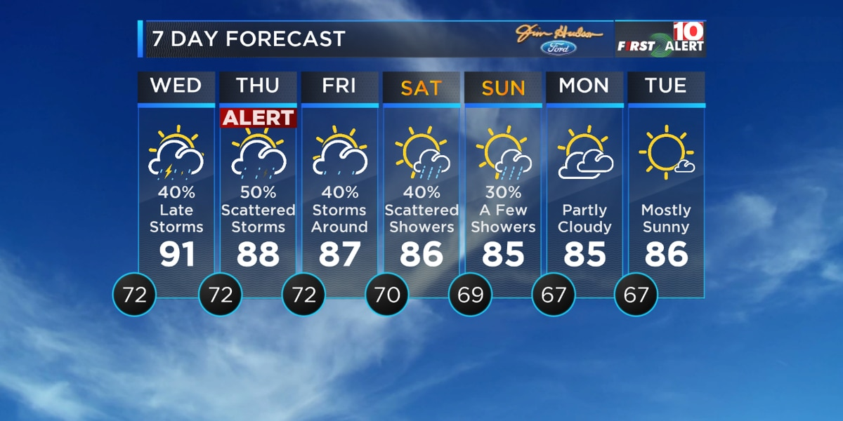 Alert Day: Strong storms are possible Thursday in the Midlands