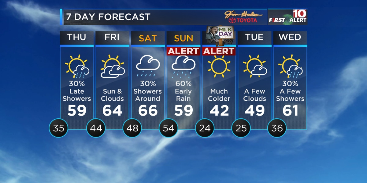 FIRST ALERT: Sunday and Monday are Alert Days! We're tracking heavy rain and wind chills in the teens