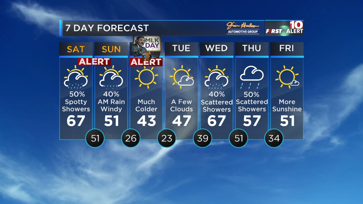 FIRST ALERT: Heavy rain Saturday followed by brutal COLD Sunday night into Monday