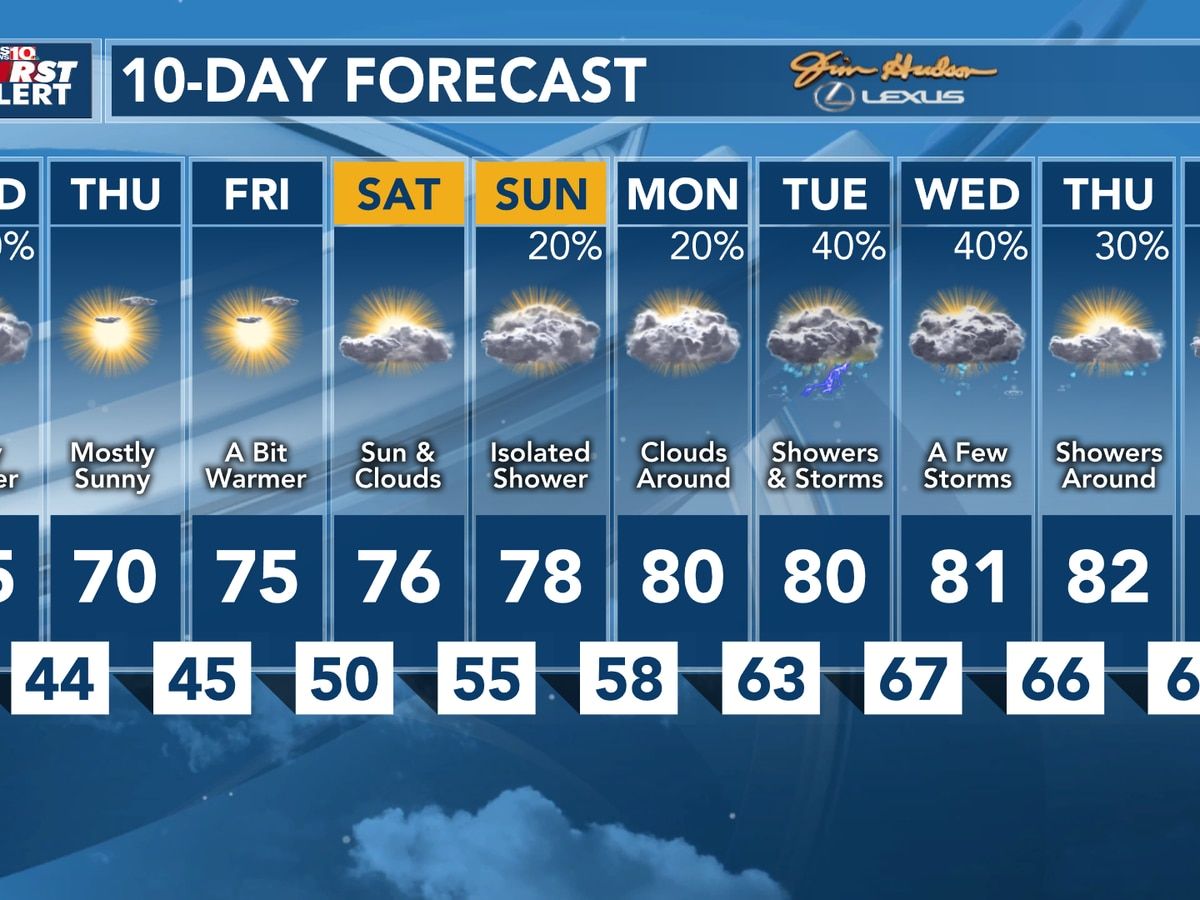First Alert Forecast: Tracking rain & storms, then sunny, cool weather settles in