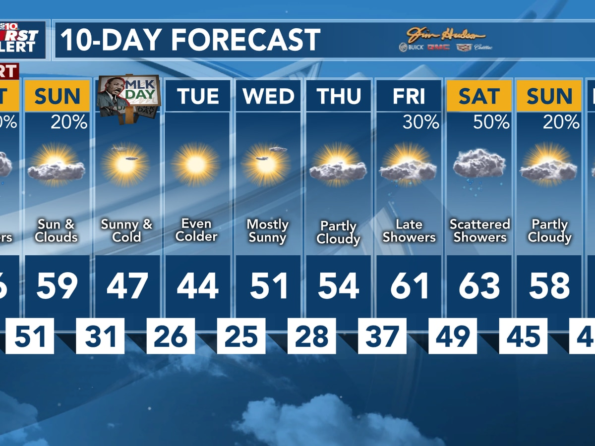 FIRST ALERT: Scattered showers today, then much colder weather next week