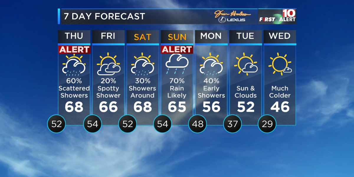 FIRST ALERT: Heads up! Tracking periods of heavy rain Thursday and Sunday