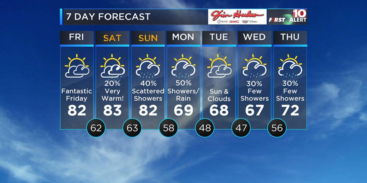 FIRST ALERT: Unseasonably warm temperatures continue through the weekend