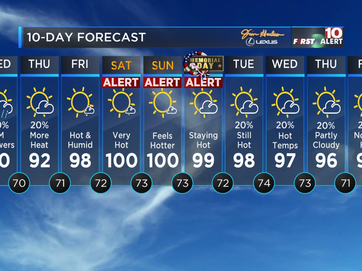FIRST ALERT: Triple Digit Heat for the Holiday Weekend