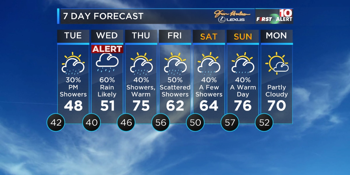 First Alert Forecast: Unsettled weather continues through your work week