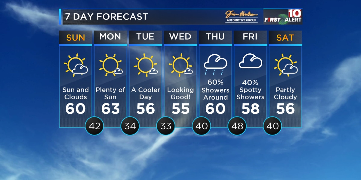 FIRST ALERT: Sunday is looking much nicer - Cooler next week