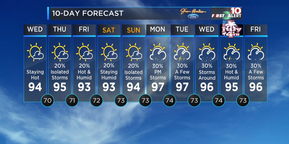 First Alert Forecast: Tracking hot, humid conditions for the Midlands