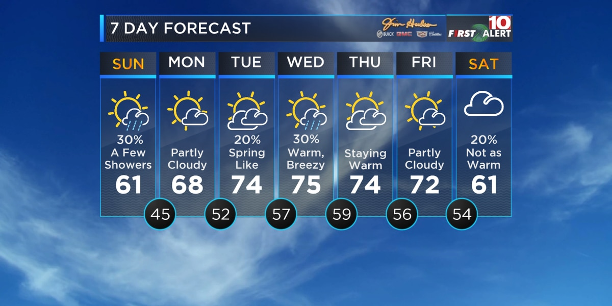 First Alert Forecast: Spring-like warm-up coming to the Midlands this week!