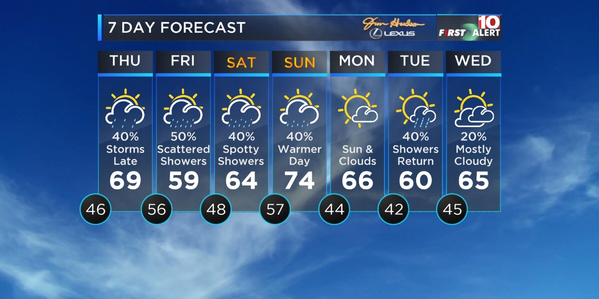 First Alert Forecast: More showers and wild temperatures ahead…