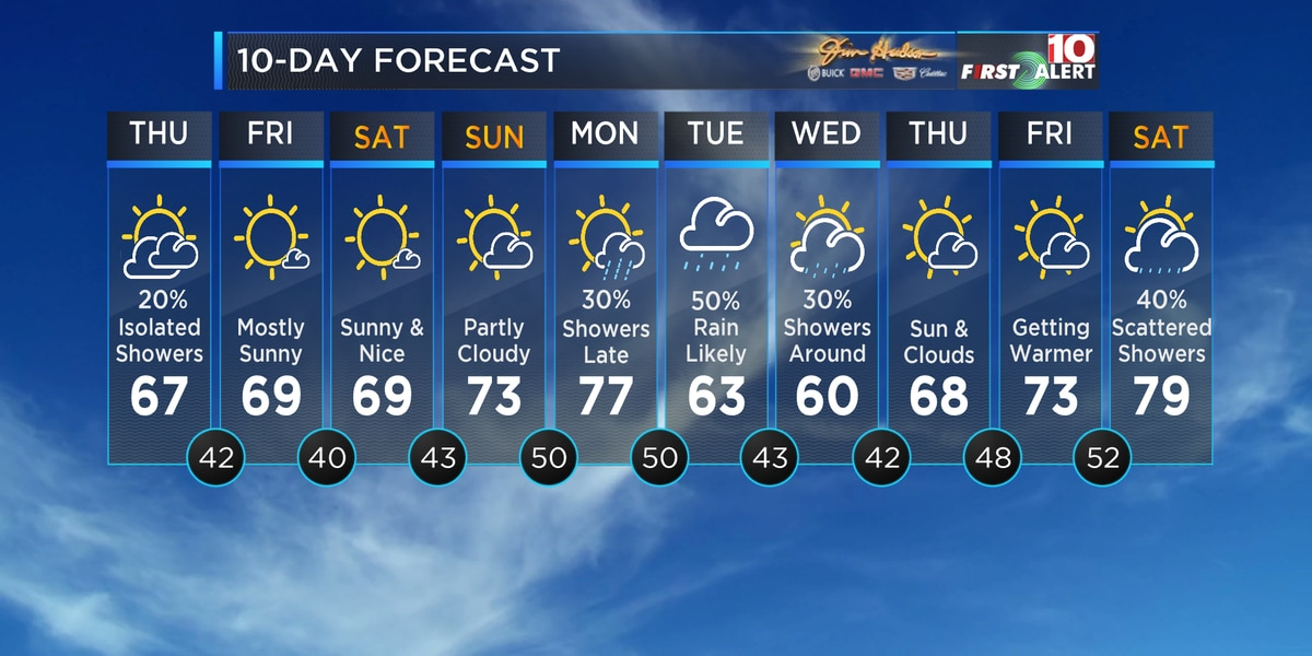 First Alert Forecast: Awesome Springtime Forecast