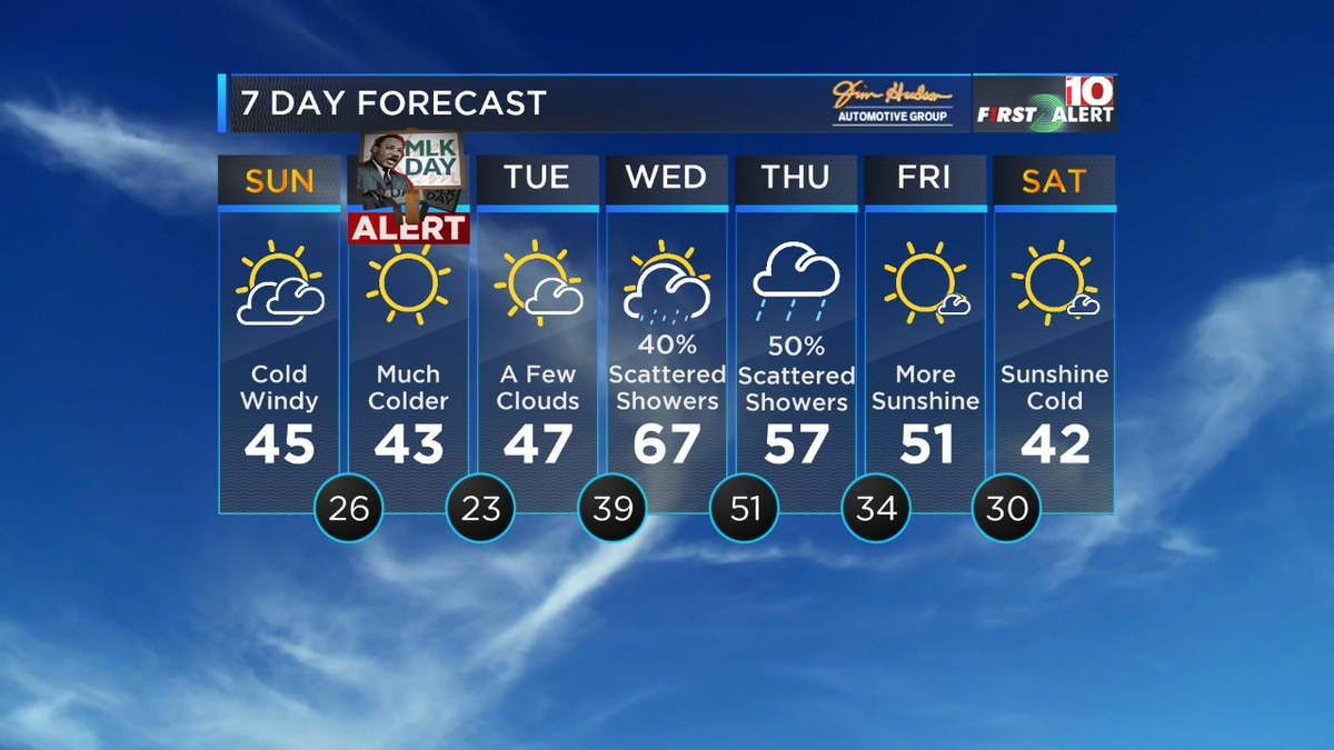 FIRST ALERT: Cold, windy Sunday with wind chill temperatures in the teens Monday morning