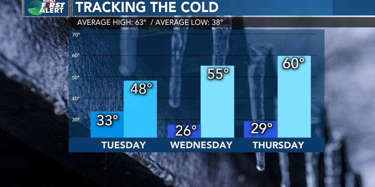 First Alert Forecast: We're tracking much colder weather and our next chance of rain