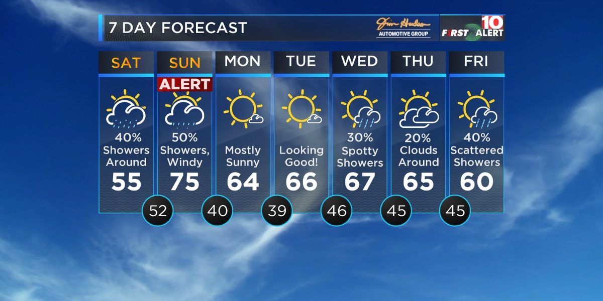 First Alert Forecast: Spotty showers today - Gusty winds and heavier showers Sunday AM