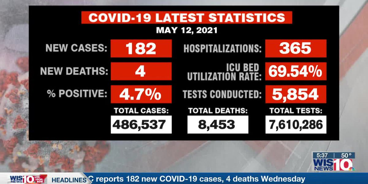 SC reports 182 new COVID-19 cases, 4 deaths Wednesday