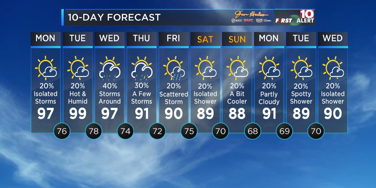 First Alert Forecast: More heat and even more humidity the next few days
